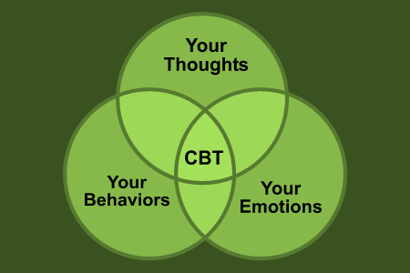 comprehensive cbt for social anxiety | social anxiety institute, Skeleton
